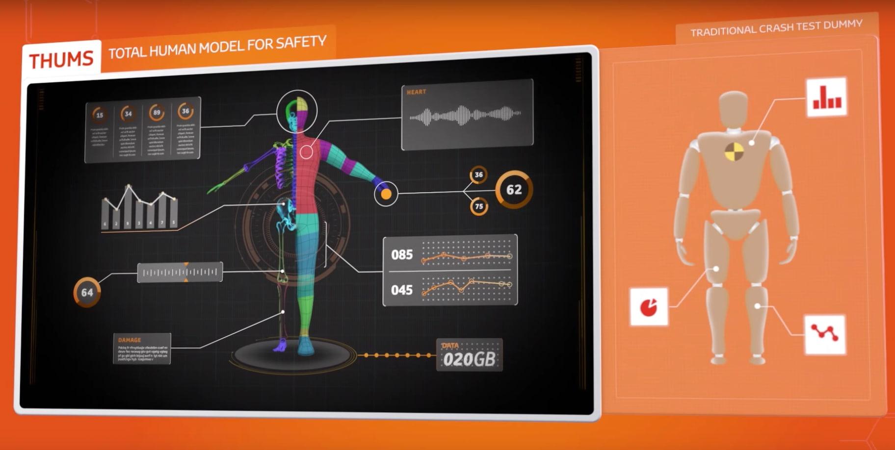 Toyota THUMS, chrash test più accurati con il nuovo software