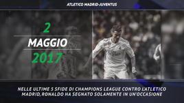 Champions League, CR7 punta l'Atletico