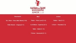 Junior Club week 4: ecco lo show