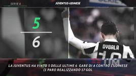 Serie A, le curiosità sulla 27ª giornata