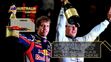 GP Australia - La race preview