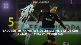 Ajax-Juventus, un passato che ritorna