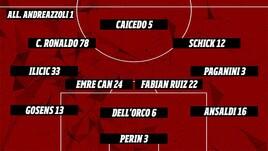 Fantacalcio, 28a giornata Serie A: scopri la formazione di Mister Calcio Cup