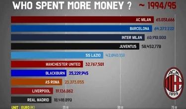 Quanto hanno speso i club dal 1991 ad oggi? Ecco il video che spopola sul web