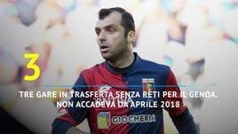 Udinese - Genoa 2-0, Friuli amaro