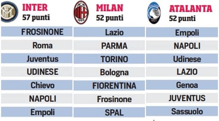 Roma Calendario Europa League.Le Volate Champions Ed Europa League Ecco Il Calendario