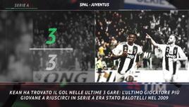 Serie A, le curiosità sulla 32ª giornata