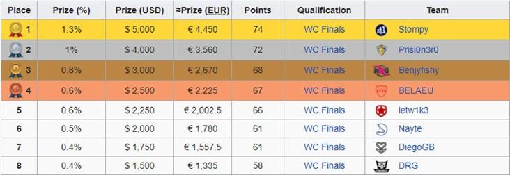 C'è un Italiano nella top 100 Europea della coppa del mondo!
