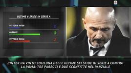 Il Big Match della settimana: Inter-Roma