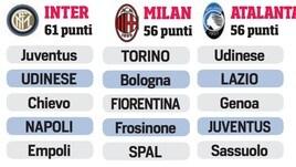 Dall'Inter alla Sampdoria, che lotta per la volata Champions ed Europa League