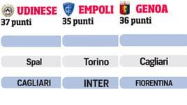 Serie A, dal Cagliari all'Empoli: il calendario della lotta salvezza