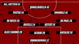 Fantacalcio, 37a giornata Serie A: scopri la formazione di Mister Calcio Cup