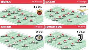 Le probabili formazioni dei club di Serie A dopo la chiusura del calciomercato