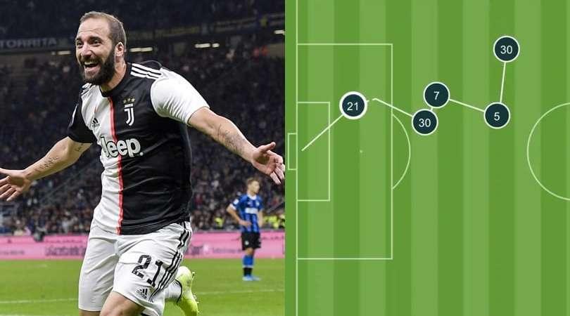 Higuain e il gol in stile Sarri: 24 passaggi di fila
