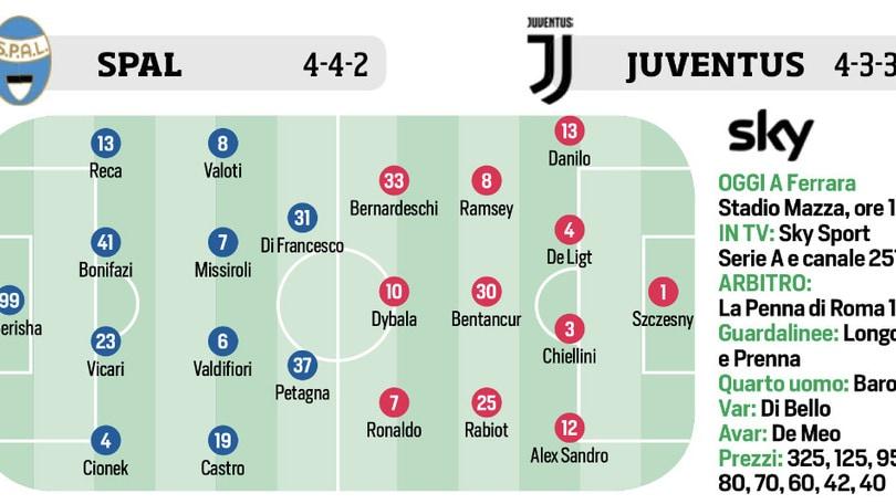 Serie A Probabili Formazioni 25ª Giornata Corriere Dello Sport