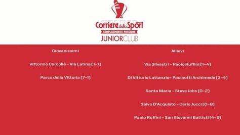 Junior Club 2020: gol e highlights della week 5
