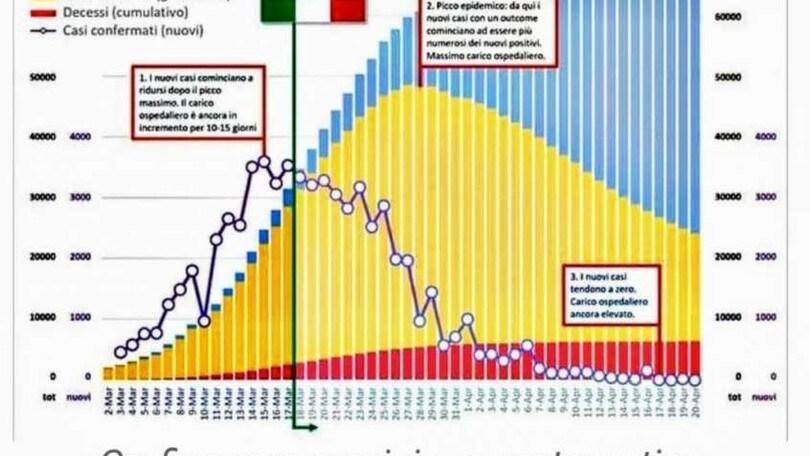 Coronavirus, ecco quando è previsto il picco in Italia