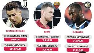 Da Cristiano Ronaldo a Lukaku: l'impatto dei tagli sugli stipendi dei 10 Paperoni della A