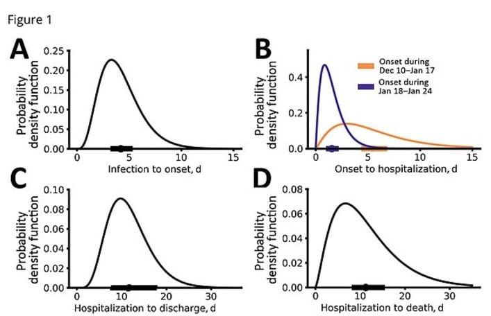 """""""Il Coronavirus si diffonde più rapidamente del previsto"""". Il risultato choc di una ricerca"""