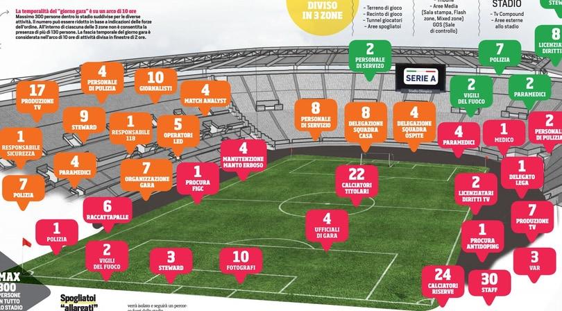 Protocollo Serie A: ecco come si tornerà a giocare