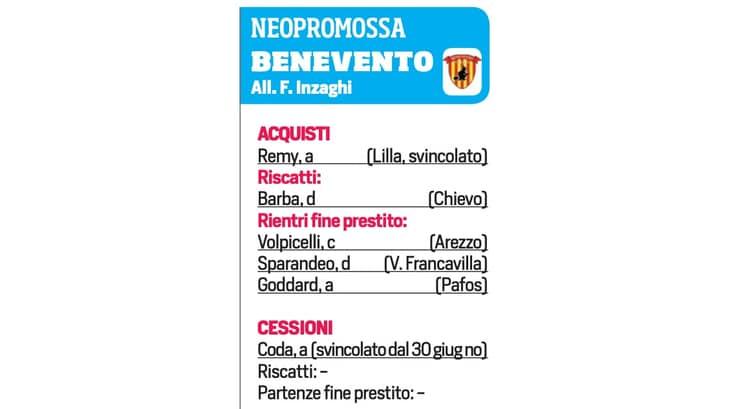 Tabellone Calciomercato Gli Acquisti E Le Cessioni Delle Squadre Di Serie A Corriere Dello Sport