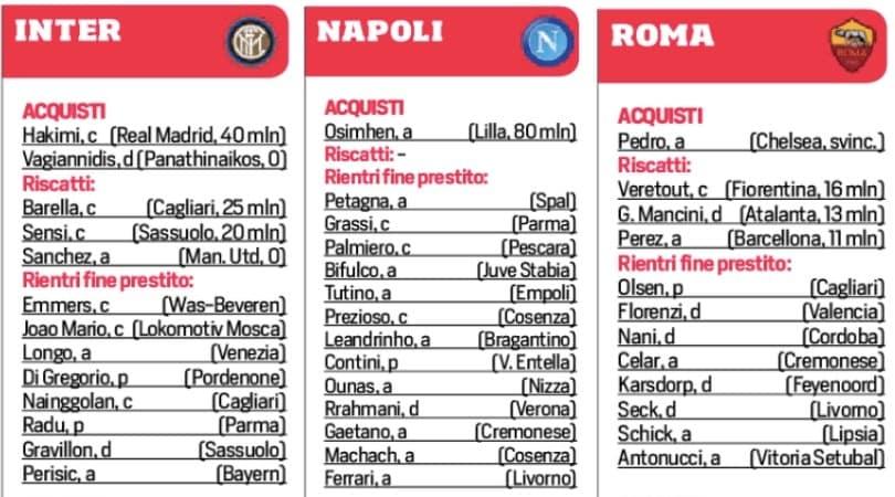 Al via il calciomercato: tutte le strategie delle 20 squadre di Serie A