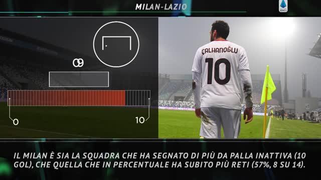 Il Big Match della 14ª giornata: i numeri di Milan-Lazio