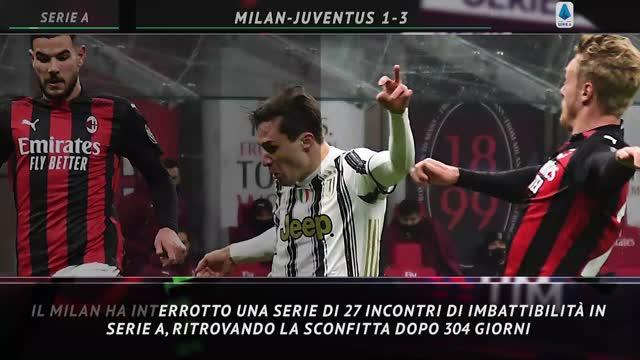Serie A, il Milan ritrova la sconfitta dopo 304 giorni
