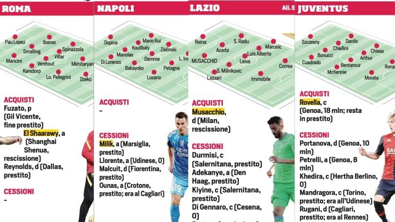 Calciomercato, le 20 squadre di Serie A aggiornate: come cambiano le formazioni-tipo