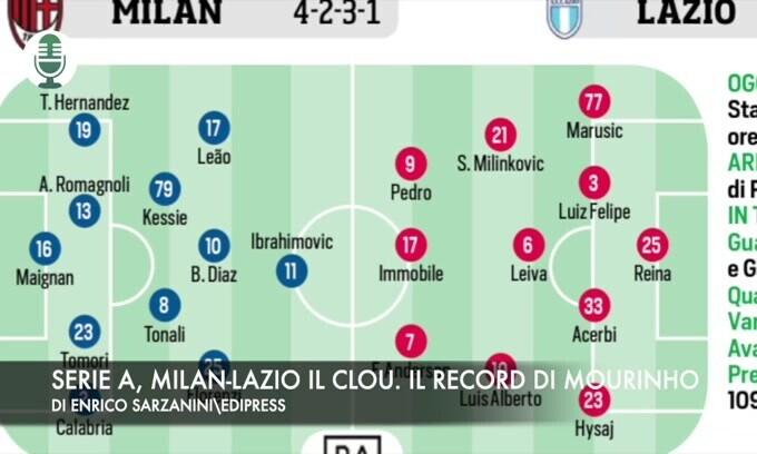 Serie A, Milan-Lazio il clou. Abraham sfida Raspadori